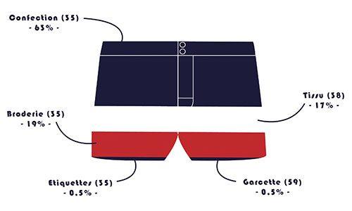 jobigorneau-cout-production